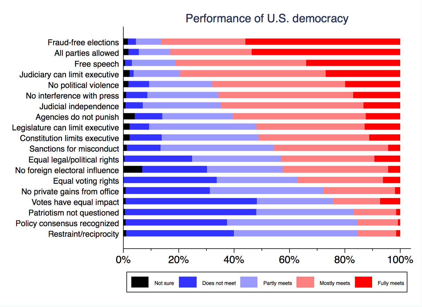 characteristics of american democracy