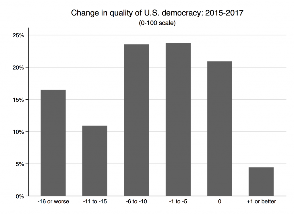 W2 2015 to 2017 democracy rating differences - bar chart