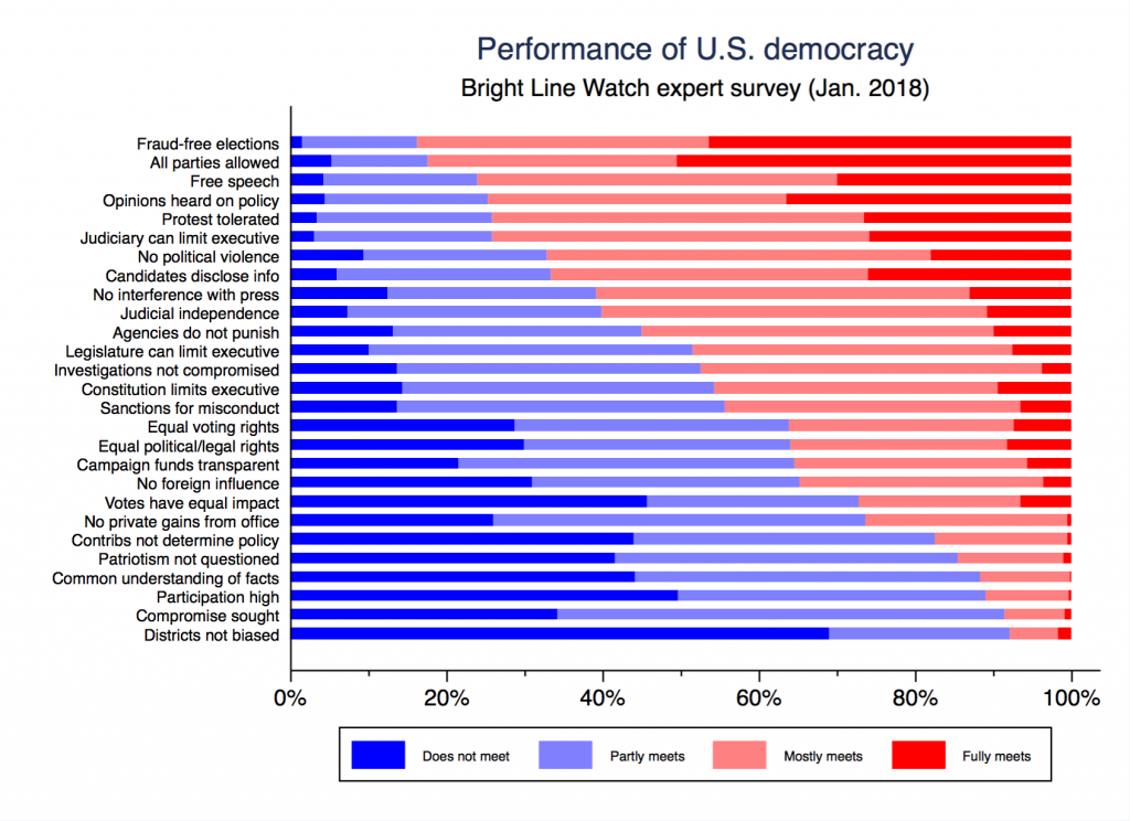 survey of the performance of american elections